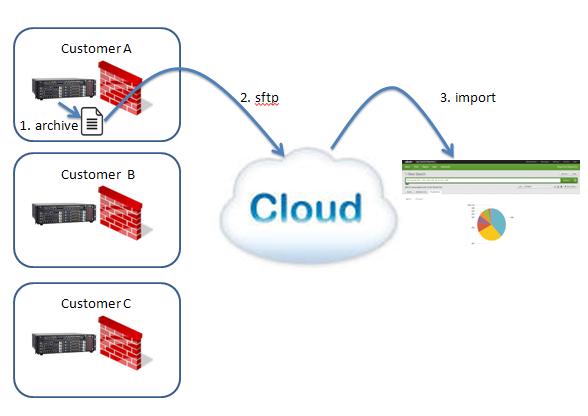 cloudcdrdiagram